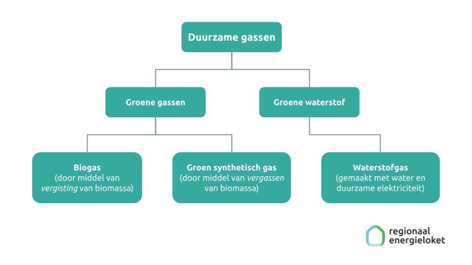 Duurzame gassen: waterstof en groen gas